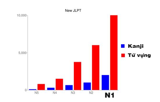 So sánh các cấp độ tiếng Nhật JLPT